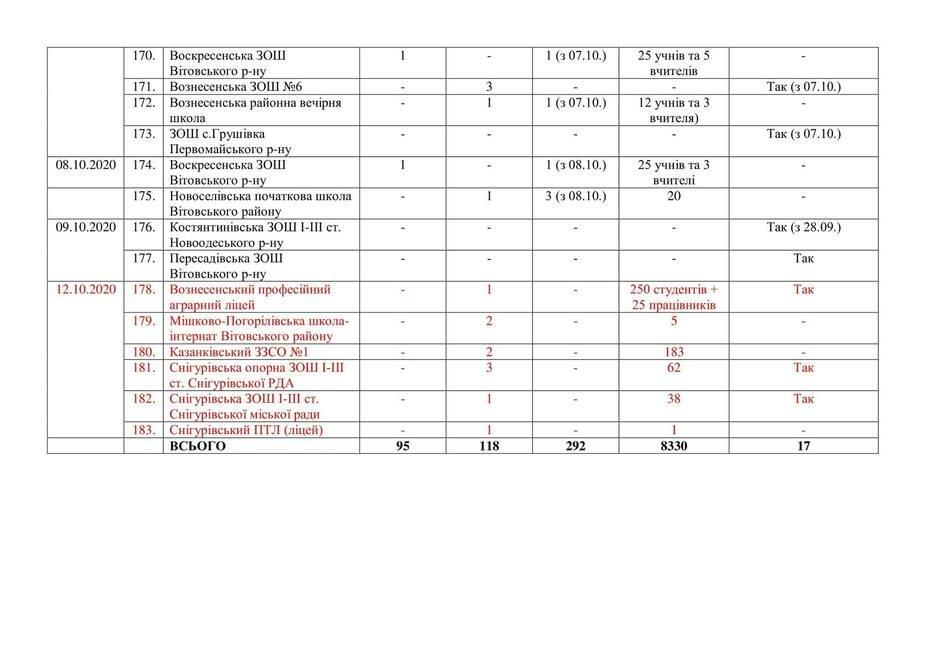 На Николаевщине 6  детских учреждений закрылись на карантин,-СПИСОК , фото-5