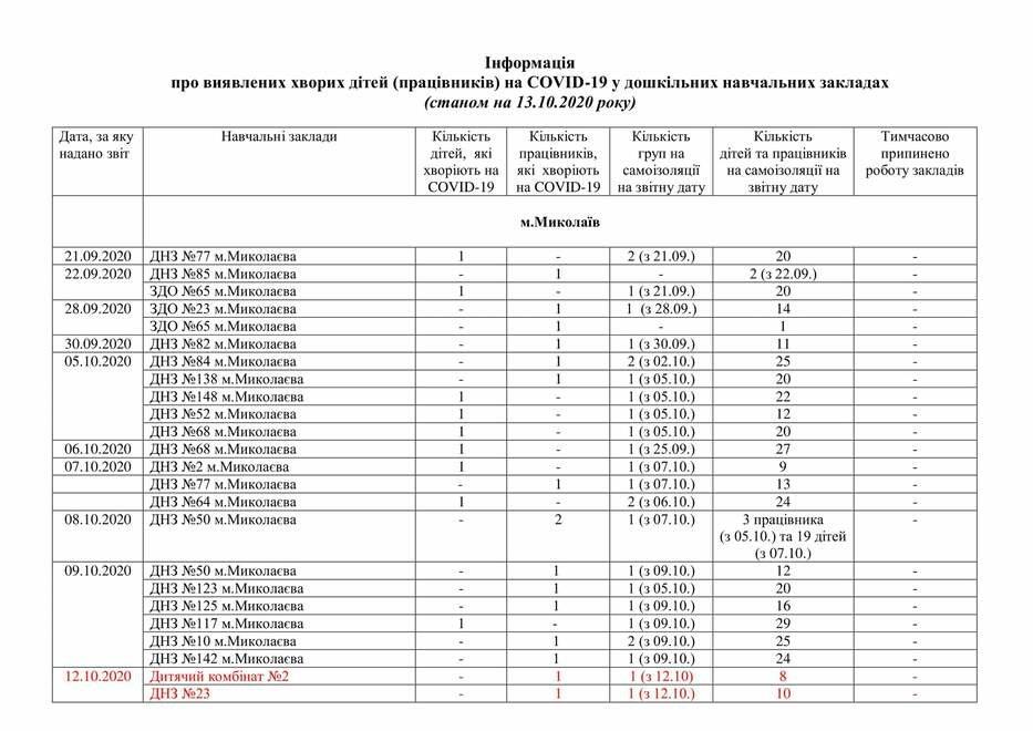 На Николаевщине 6  детских учреждений закрылись на карантин,-СПИСОК , фото-1