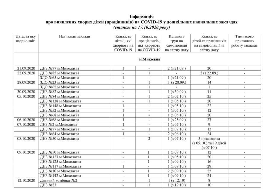 В Николаевских школах и детсадах зарегистрировано 10 новых случаев заболевания коронавирусом,-СПИСОК , фото-1