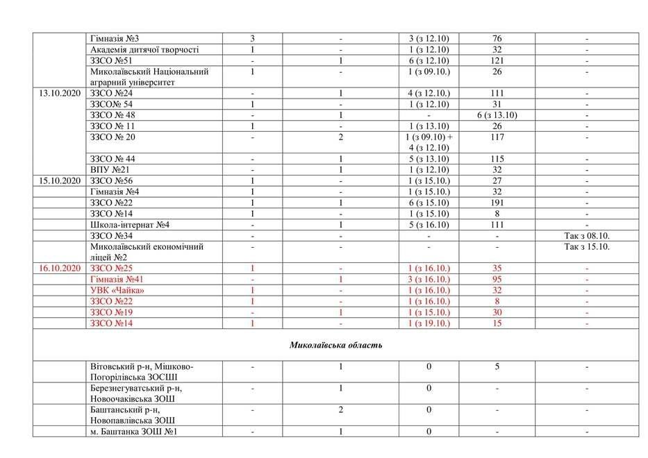 В Николаевских школах и детсадах зарегистрировано 10 новых случаев заболевания коронавирусом,-СПИСОК , фото-3