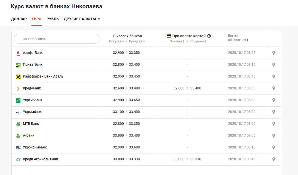 Курс валют в Николаеве на 17 октября, фото-2