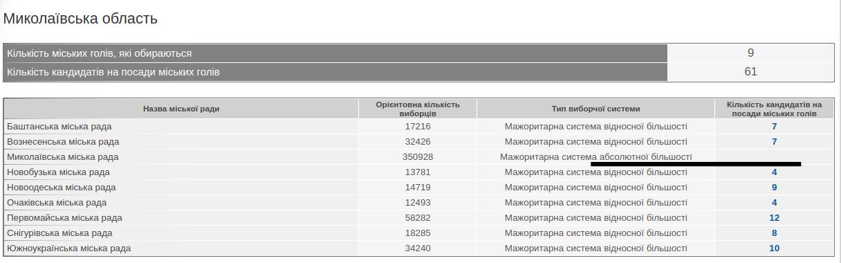 На сайте ЦИК Украины все еще нет информации о кандидатах на пост мэра Николаева, - ФОТО, фото-1