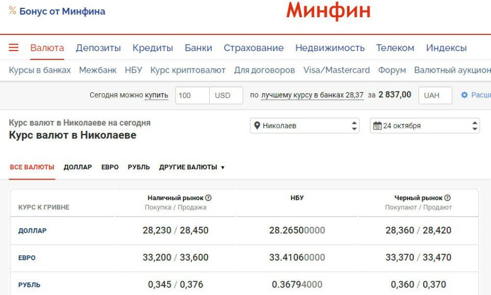 Цена  американских и европейских денег в банках Николаева: курс на 24 октября, фото-1