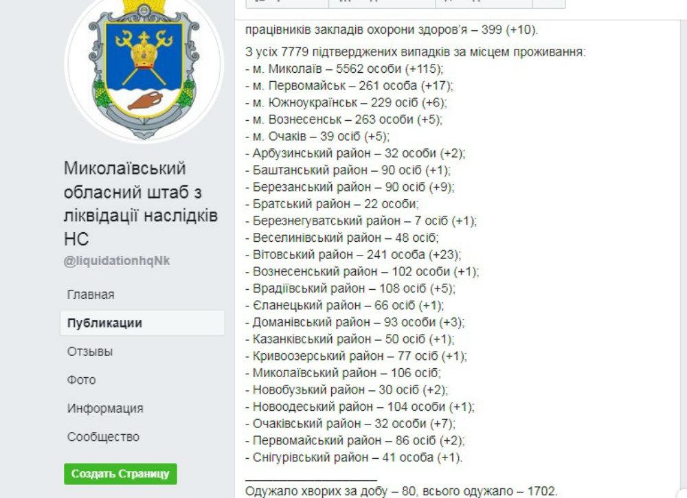 """Николаев подтвердил статус города """"красной зоны"""": последние данные по заболевшим коронавирусом, фото-1"""