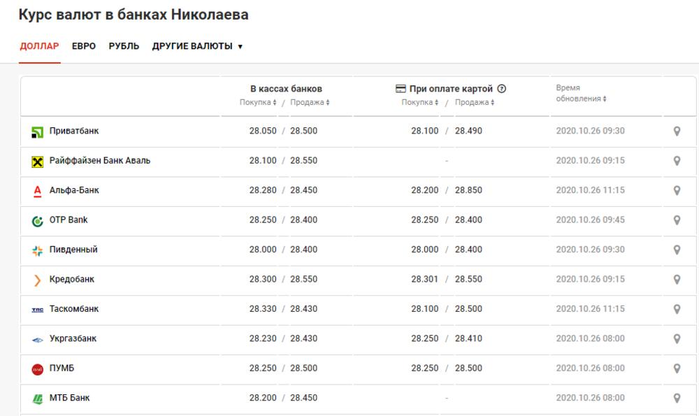 В Николаевских банках увеличилась цена на доллар и евро , фото-1