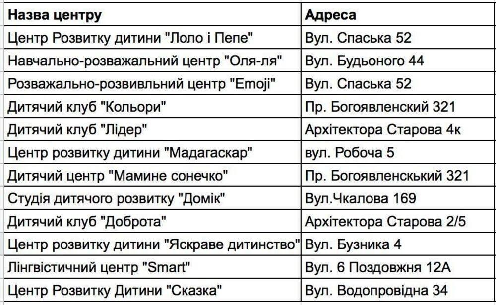 В Николаеве продолжаются акции протеста против ужесточения карантина: учреждения культуры и общепита закрывают двери для посетителей , фото-5
