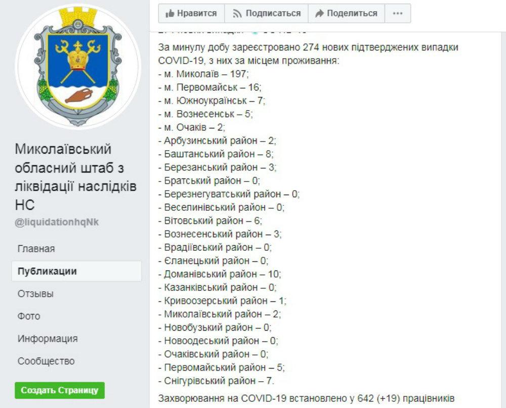 Статистика по коронавирусу на Николаевщине, Новые данные о ситуации с коронавирусом в Николаевской области