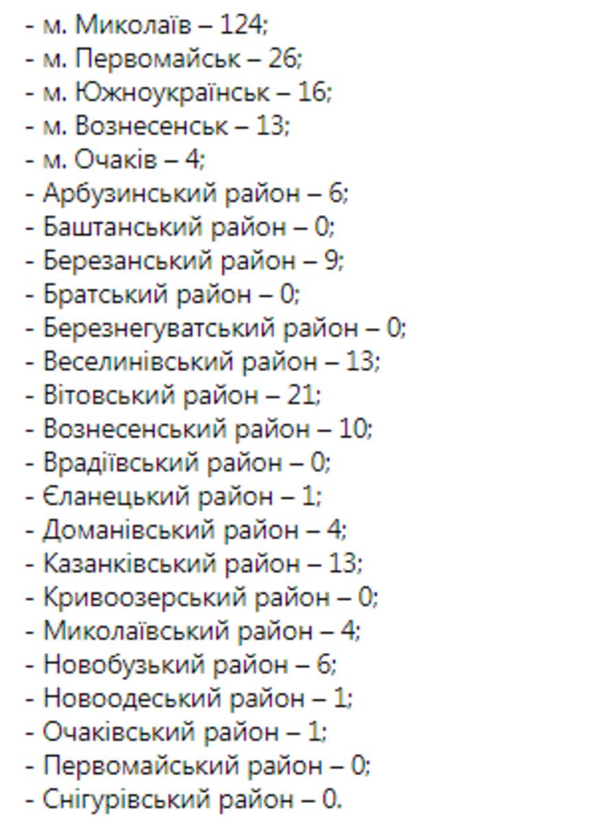 за сутки в Николаевской области в 272 жителей обнаружена коронавирусная болезнь