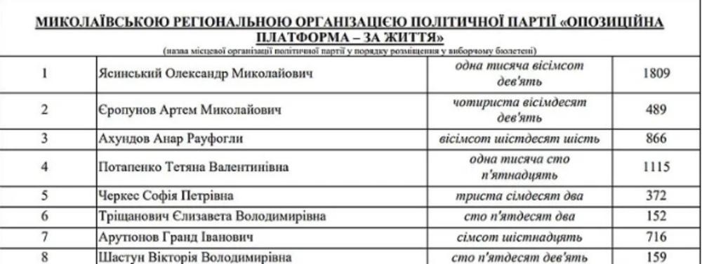Облизбирком опубликовал окончательные результаты по выборам в Николаевский облсовет