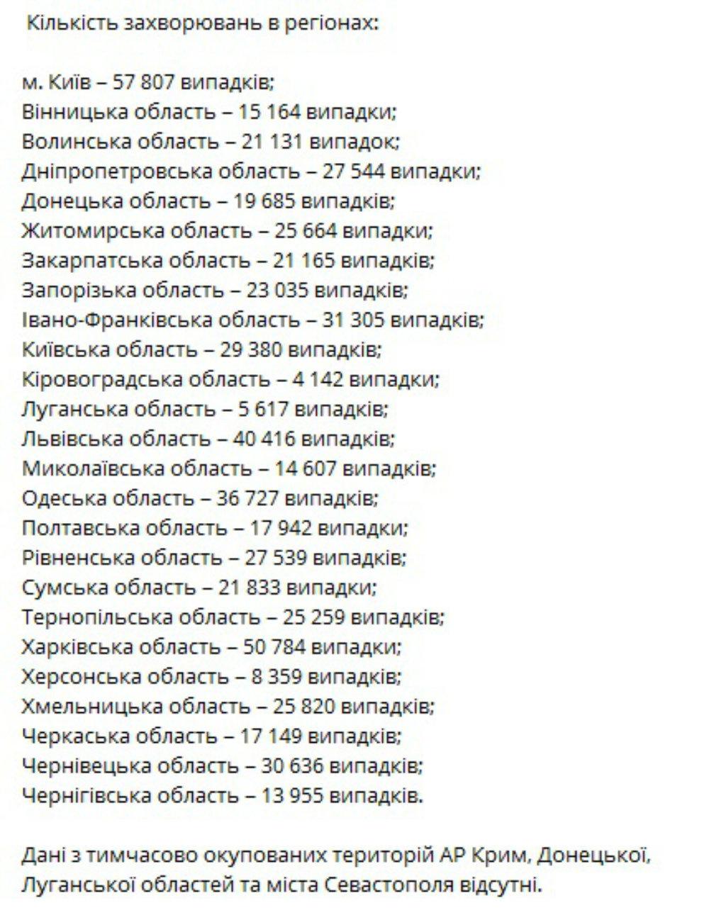 Статистика по коронавирусу в Украине, В Украине новый рекорд по заболевшим коронавирусом