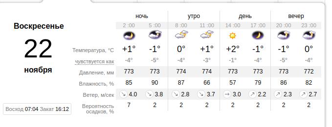 погода в Николаеве, 22 ноября