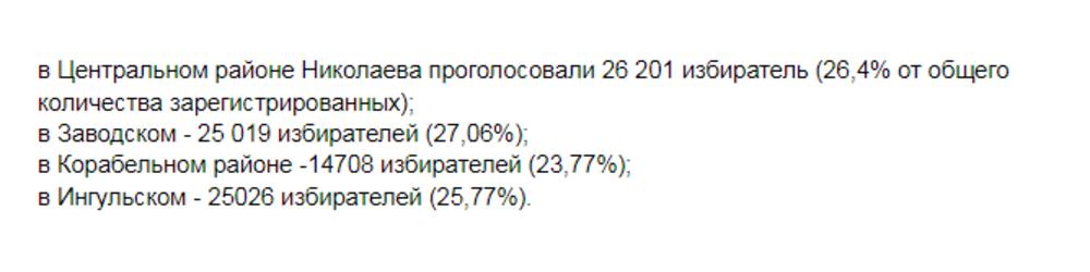 Около 100 тысяч николаевцев приняли участие в повторном голосовании на мэрских выборах