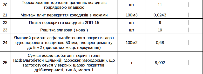 ремонт дорог в Николаеве