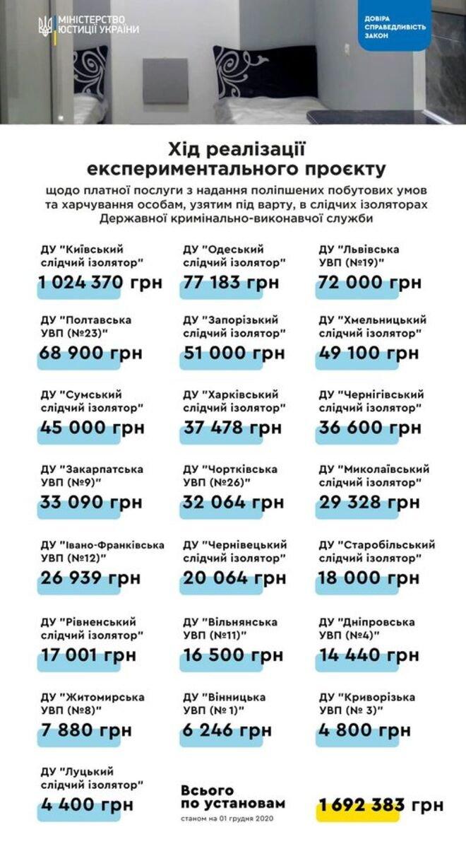 Сколько заработали СИЗО Украины на платных камерах