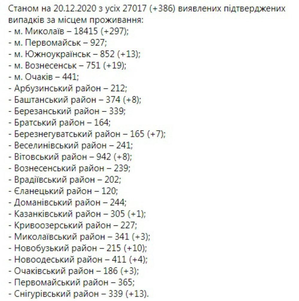 Коронавирус на Николавещине, Статистика по коронавирусу на Николаевщине