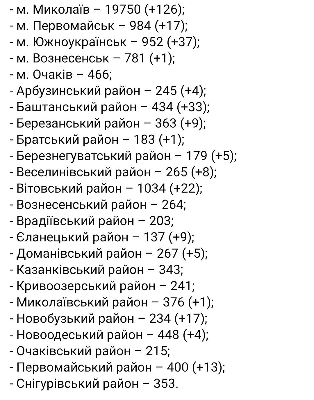 В Николаевской области 547 новых выздоровевших от COVID-19: свежая статистика, - ФОТО, фото-1