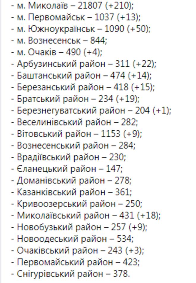 На Николаевщине обнаружили около 400 случаев COVID-19, фото-1
