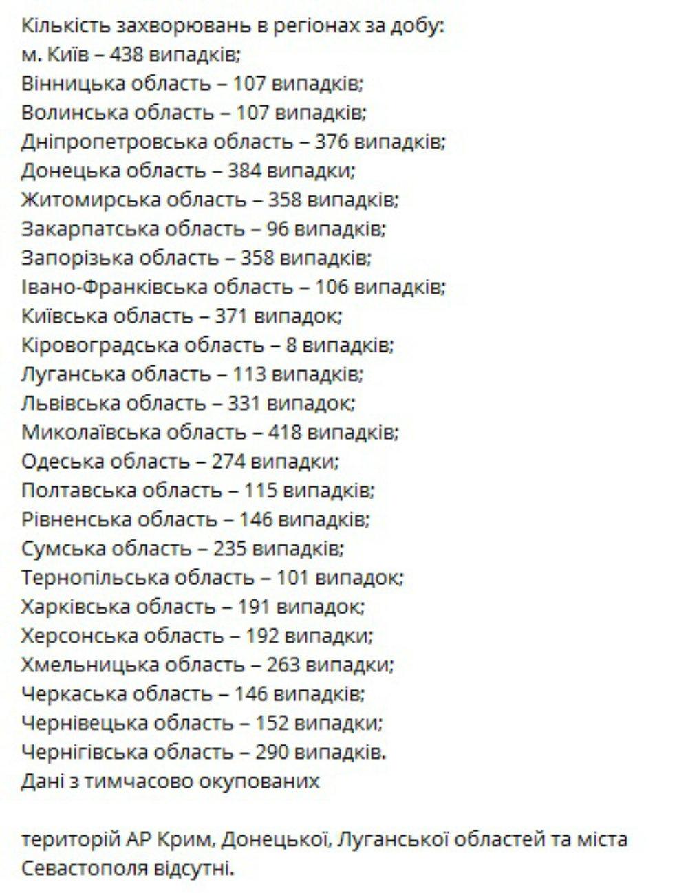Статистика по Украине, Свежая статистика по коронавирусу в Украине