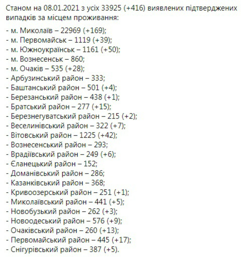 Коронавирус на Николаевщине, Статистика по коронавирусу на Николаевщине