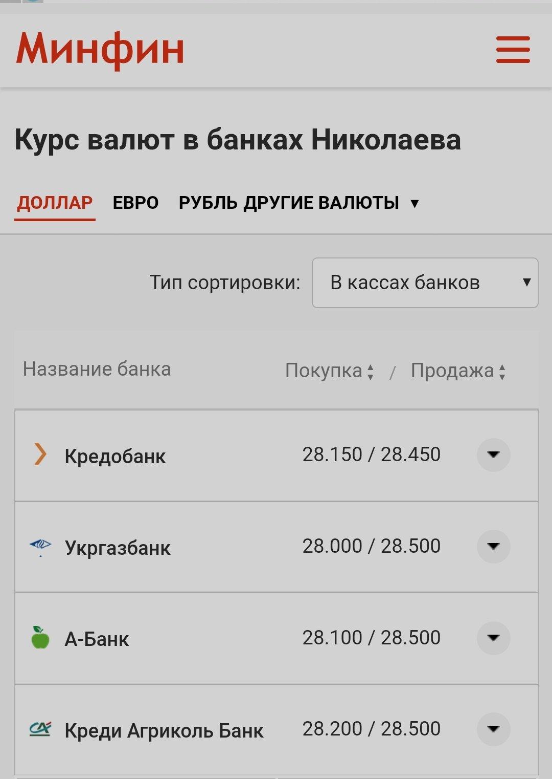 Доллар от 28 гривен и евро от 34 гривен: курс валют в Николаеве, фото-2