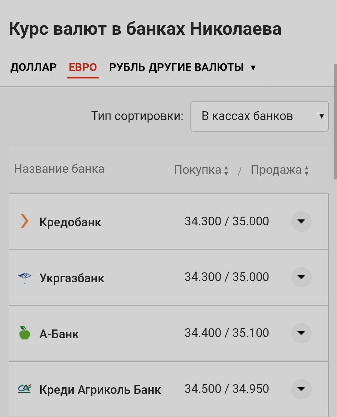 Доллар от 28 гривен и евро от 34 гривен: курс валют в Николаеве, фото-3