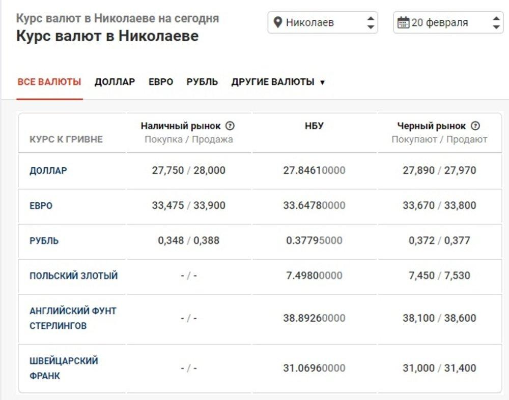 Курс валют в Николаеве