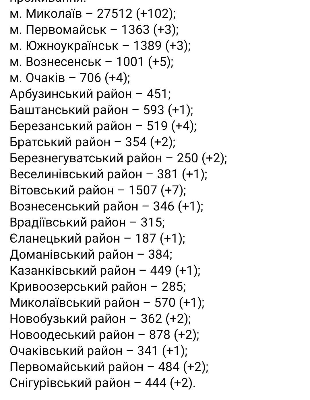 Коронавирус статистика, Статистика по области 21 февраля