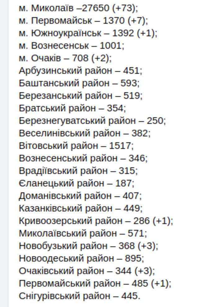 Статистика COVID-19 в Николаевской области, Николаевская ОГА