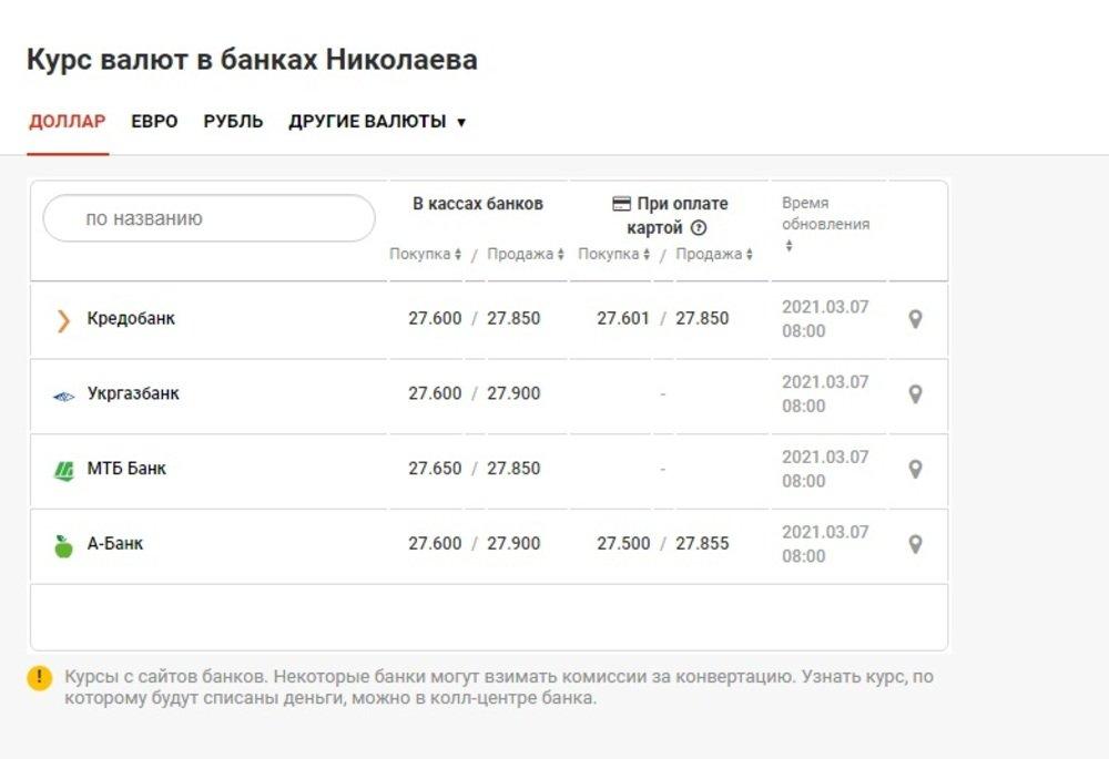 Курс валют в банках Николаева