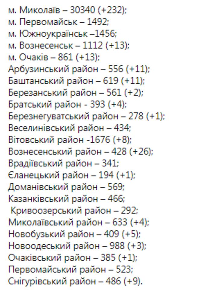 Статистика COVID-19 в Николаевской области