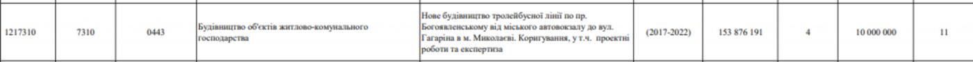 Строительство троллейбусной линии в Николаеве, Бюджет города