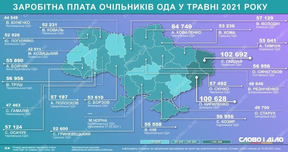 Больше, чем у Одесской области, но меньше, чем в Херсонской: сколько заработал глава Николаевской ОГА Ким в мае
